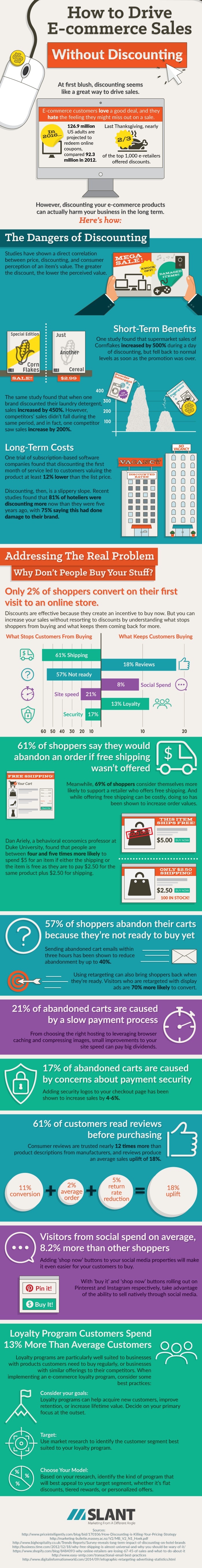 How to Drive Discount Sales Without Discounting Infographic